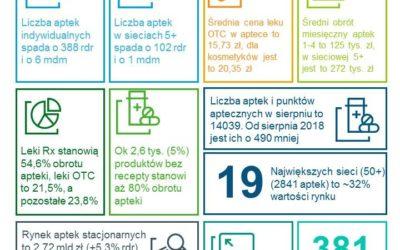 Rynek farmaceutyczny w sierpniu według IQVIA